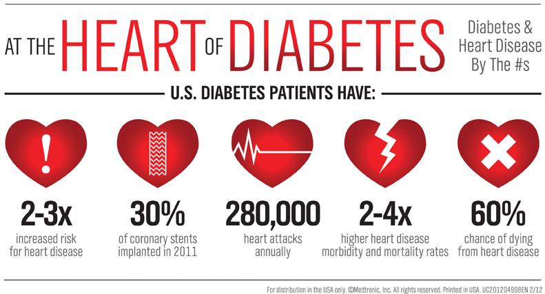 The Heart of Diabetes
